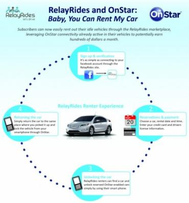 Would you rent out your GM vehicle to strangers if OnStar could keep track of it for you?