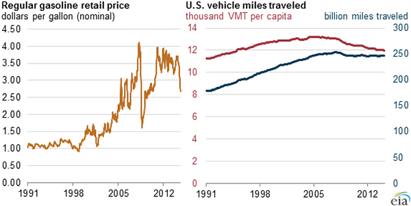 Lower Gas Prices Don't Mean More Driving, EIA says