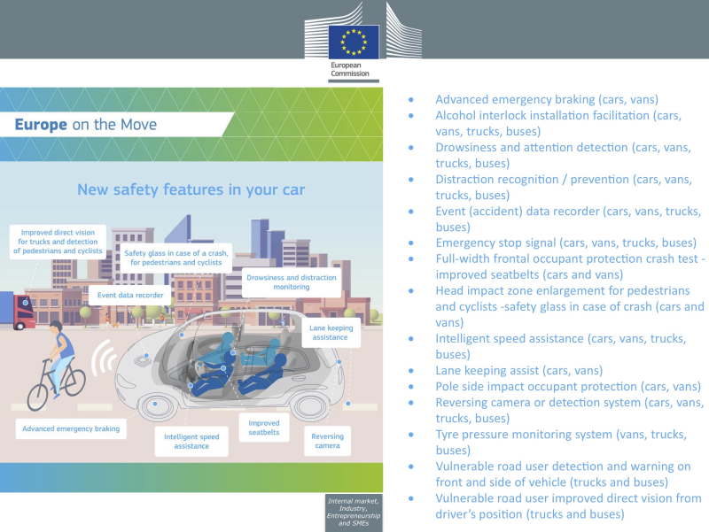 EU Likely To Mandate 15 New Safety Features In Cars by 2022